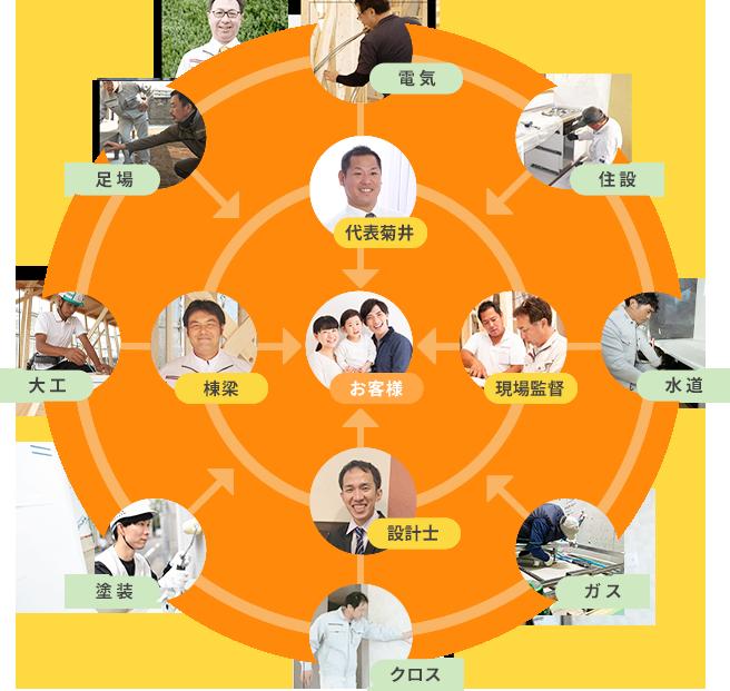 リフォームパークスの夢創りは必ずお客様、代表菊井、大工、関わる職人でワンチームを組みます。